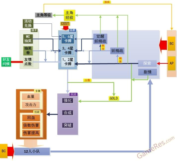 百万亚瑟王核心模型.jpg