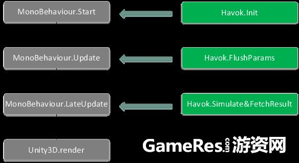 Havok物理引擎与Unity3D的结合- 游戏开发者心得分享中心- 锐亚