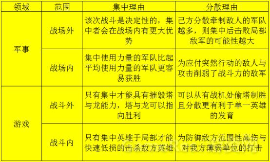 """""""集中""""与""""分散""""的军事艺术:从战略原理改进MOBA游戏机制6054.png"""
