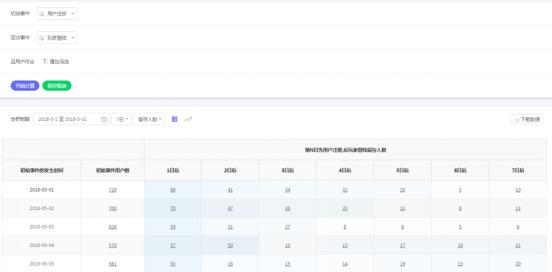 手游产品最常用的5种玩家行为数据分析模型全解析1263.png