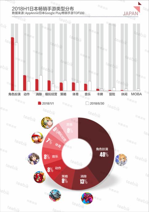 Teebik Games:2018H1全球手游市场报告之日本篇1076.png