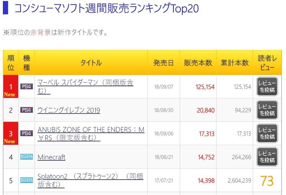 根据日本 MEDIA CREATE 市场调查公司9月12日晚上发布的数据398.png