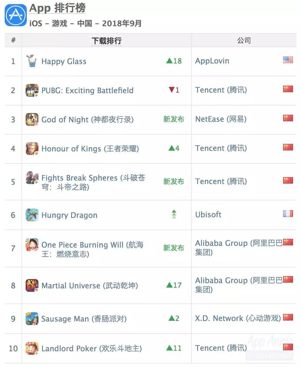 App Annie 9月:全球市场收缩,多款新作布局国庆档