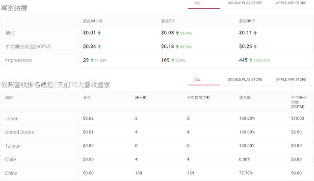 台湾独立开发者分享:Unity iOS与 Android App上架实战心得 - 第13张  | FreemanApp