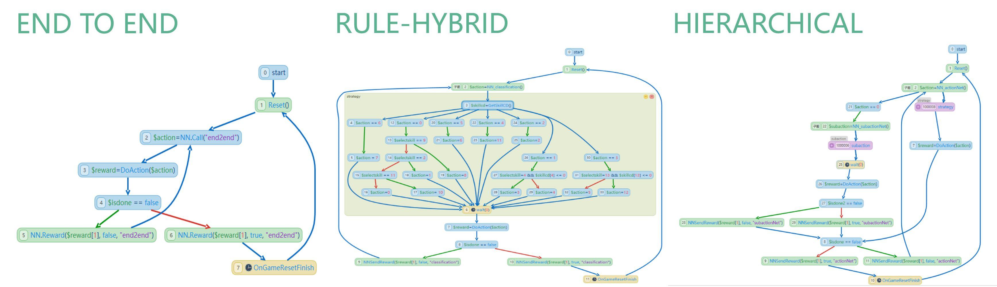 图4:端到端模型、混合编程模型与分层模型.jpg