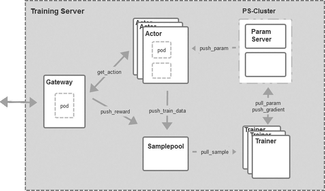 图7:后端框架.jpg