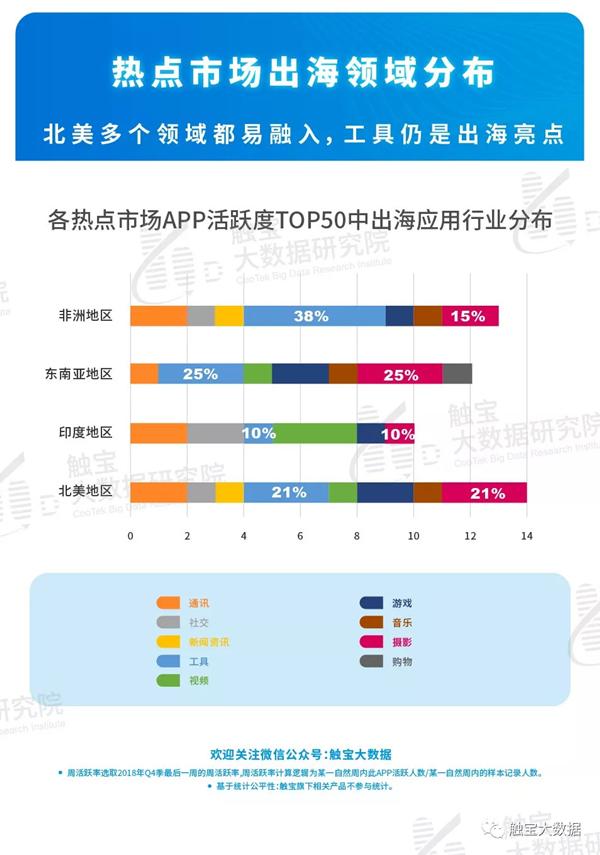 2018年Q4中海外移动市场呈现两极分化趋势955.png