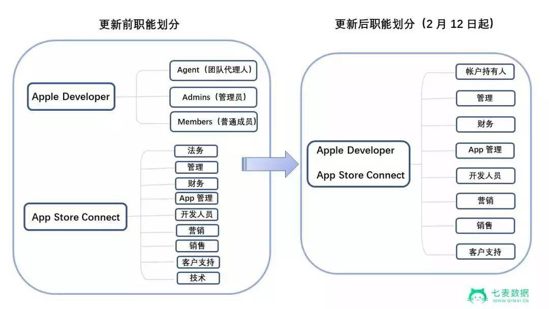 连续两月苹果下架App超10万!开发者当心了 | 1月App Store推广报告