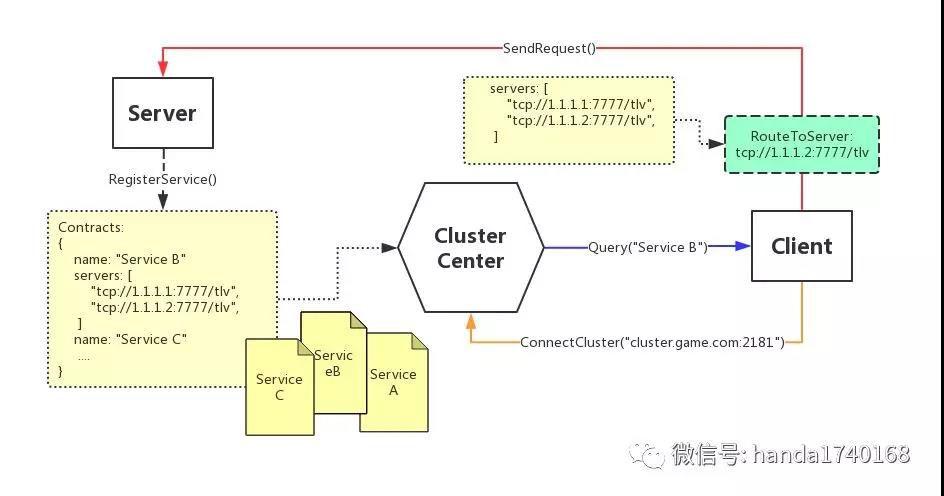 棋牌游戏开发教程系列:游戏服务器框架搭建(三)