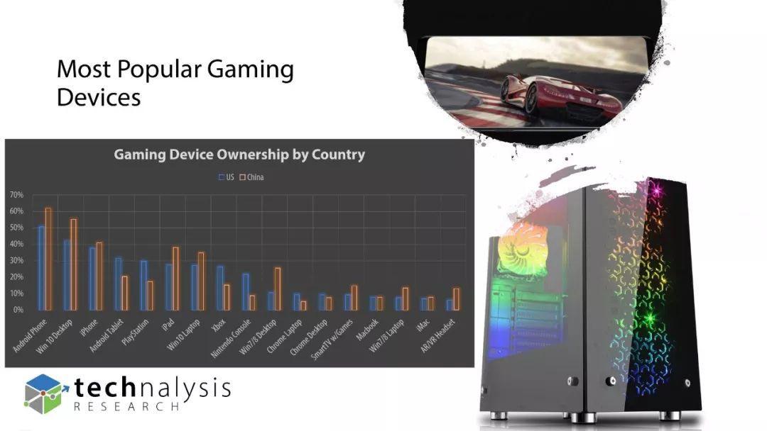 报告:美国和中国市场的游戏消费趋势调查