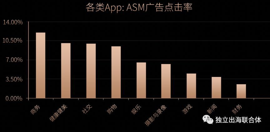 苹果市场数据:出海广告变现再迎流量红利