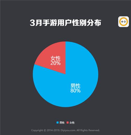 2019年3月国内手游曝光度数据报告: 角色扮演成国内市场主流