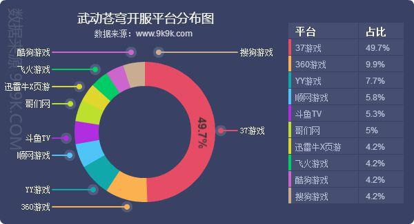 2019Q1网页游戏数据报告:新游《武动苍穹》保持良好发展态势