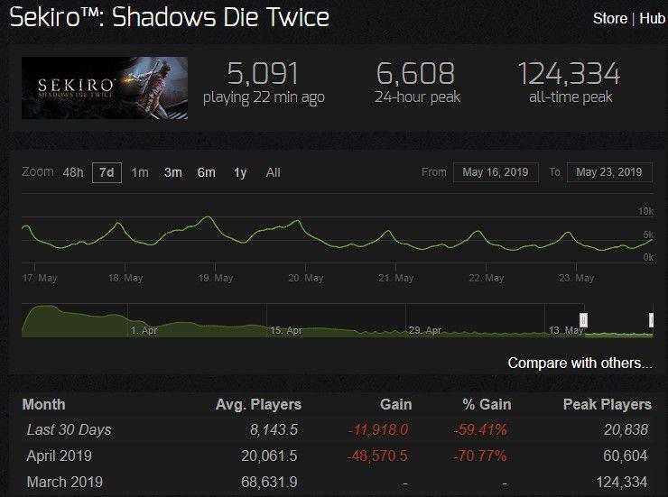 《全面战争:三国》在线玩家超14万 成2019年Steam最成功首发游戏