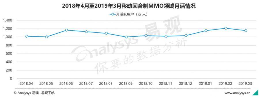 """""""神武""""IP再迎品牌升级 27日公测的《神武4》手游如何延续辉煌?"""