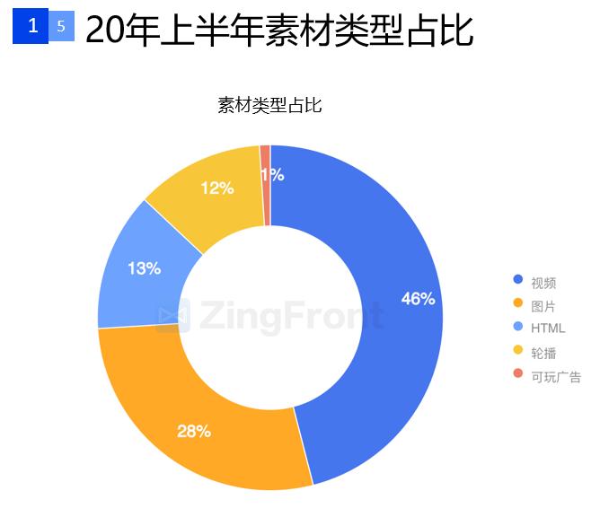 TopOn携手ZingFront发布《全球手游广告投放与变现白皮书(2020年上半年)》