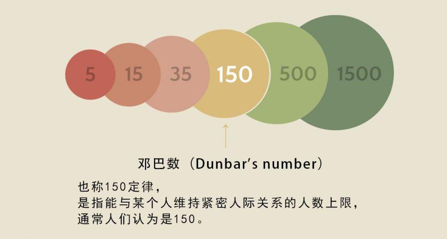 游戏心理学研究:关于邓巴数法则