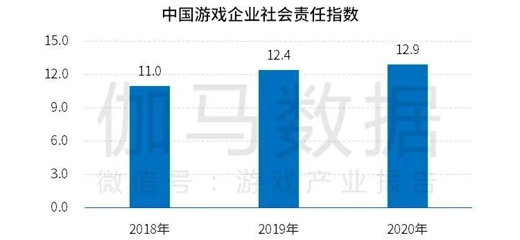 中国游戏企业社会责任报告:指数稳步提升整体向好 两大问题有待提升