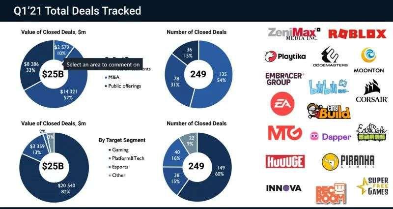 全世界都在买游戏公司,Q1全球交易总额390亿美元超2020全年水平