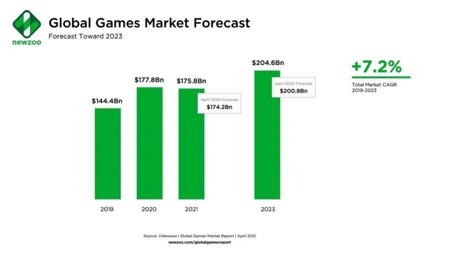 Newzoo:2021年全球电子游戏市场收入将出现首次下滑