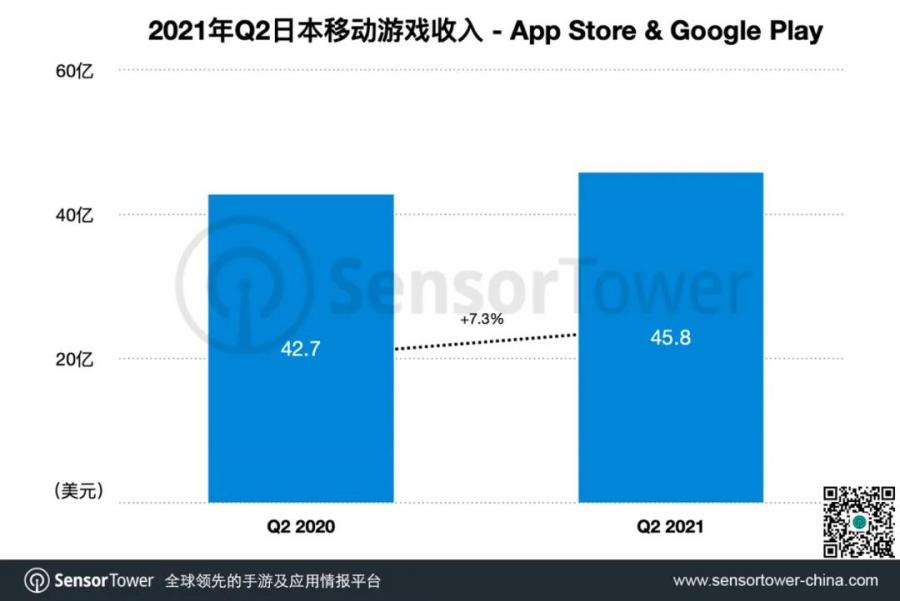 日本畅销TOP100:29款国产手游占25%市场收入份额