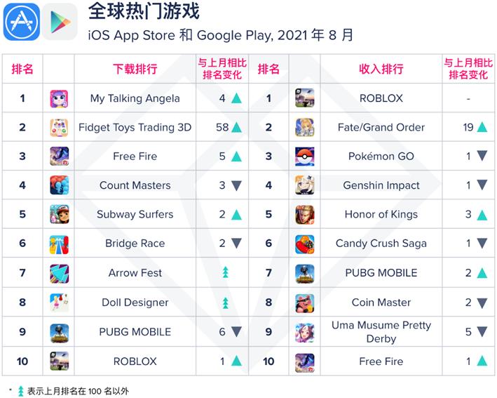 【移动榜单】2021 年 8 月 App Annie 月度指数排行榜